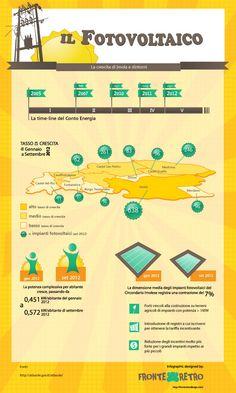 Il fotovoltaico e l'infografica