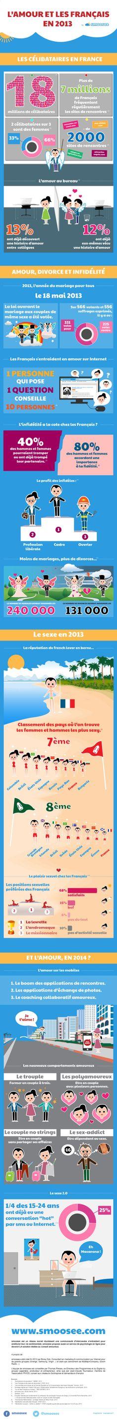 L'Amour et les Français en 2013 : l'infographie | MinuteBuzz