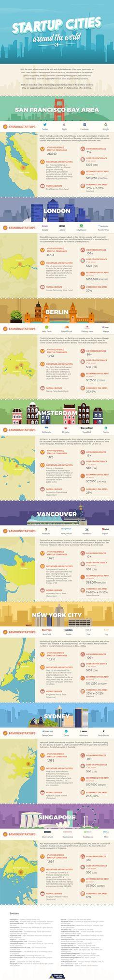 Las mejores ciudades para emprendedores alrededor del mundo.