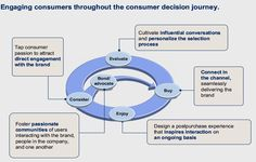 Engaging consumers throughout the customer decision journey Experience Map, Customer Experience, Digital Marketing Strategy, Content Marketing, Design Thinking Process, Business Design, The Fosters, Journey, Branding