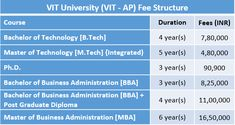 VIT University Fee Structure and Courses VIT University Fee Structure and VIT Hostel Fee Structure. Course Duration Fees (INR) Bachelor of. Vit University, University Courses, Bachelor Of Technology, Course Offering, Pune, Business, Store, Business Illustration