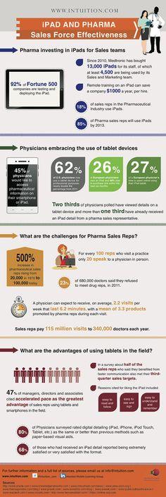 iPad and Pharma Sales Force Effectiveness