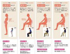 太腿が太い、下腹が出ている、お尻が大きい・・・ 上半身に比べ下半身が太いことで悩んでいる女性、多いですよね。 そんな人におススメなのが、2005年度準ミス日本に選ばれたことのある宮下英子さんが考案した『EICO式下半身やせメソッド』。 そこで、『EICO式下半身やせメソッド』について、その効果や痩せる秘密、方法などをご紹介します。 Health Diet, Health Fitness, Body Care, Anatomy, Massage, Muscle, Beauty, Exercises, Workouts