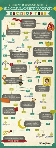 Infographic: The Social Network Decision Tree