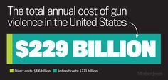 16 charts that show the massive cost of gun violence in America Research Publications, Federal Bureau, Mother Jones, Medicine Journal, Criminology, Saving For Retirement, Gun Control, Financial Literacy, Save Life