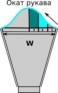 Калькулятор для вязания оката рукава для свитера или кофты