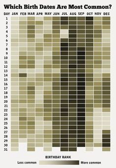 How Common Is Your Birthday? http://www.allensteachingfiles.com/2013/06/fun-friday-weekly-recap.html