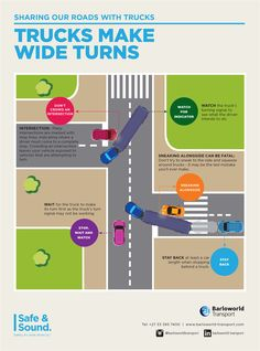 Safely Sharing the Roads With Trucks - Trucks Make Wide Turns Driving Tips For Beginners, Driving Basics, Driving Test Tips, Driving Rules, Driving School, Car Learning, Learning To Drive, Truck Living, Trucker Quotes