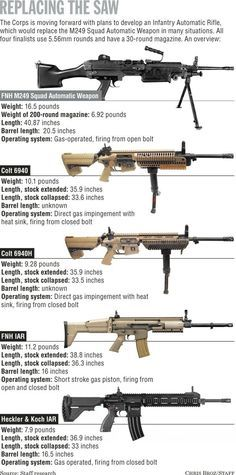 Infantry Automatic Rifle entries