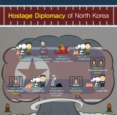 hostage diplomacy of NK