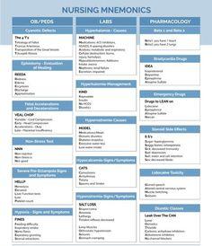 nursing students With the help of this Nursing Mnemonics you will memorize 30 most important topics related to NCLEX study. Nursing Pneumonics, Med Surg Nursing, Nursing School Notes, Pharmacology Nursing, Nursing Tips, Nursing Schools, Mnemonics For Nursing, Nursing Programs, Nursing Cheat Sheet