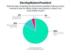 Bloomberg Politics Poll