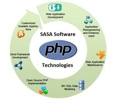 SASA Software Technologies is the php development company in india.