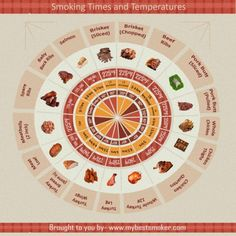 As the weather starts to warm up, grilling and other outdoor cooking sounds better and better. If you& interested in doing some slow cooking with your electric smoker, this chart tells you how to do it right with 17 different kinds of meat. Smoking Meat Times, Smoking Food, Smoker Cooking, Cooking Sauces, Bbq Sauces, Cooking Utensils, Smoke Grill, Smoking Recipes, Smoked Ribs