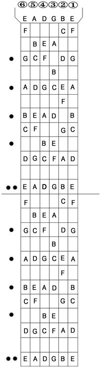 guitar fretboard diagram complete 24 fret
