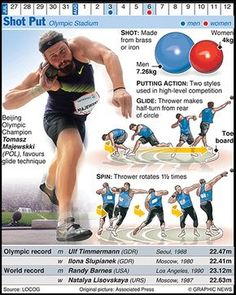 The Graphic News guide to each sport in the Olympics, from running, javelin and shot put to walking Olympic Sports, Olympic Games, Taekwondo, Olympia, Discus Thrower, Heptathlon, Triple Jump, Beijing Olympics, Shot Put