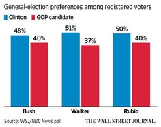 WSJ/NBC News poll: Clinton tops leading  GOP contenders. More results: http://buff.ly/1N2VmI4