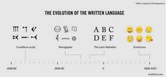 The evolution of the written language.