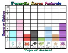 What is your favorite ocean animal? Have your class take this survey and find our which ocean animal is the favorite among your class!  This lesson includes an activity on interpreting data from a graph to answer a variety of questions PLUS a classroom survey and matching graph about favorite ocean animals. This lesson works well as a whole class and/or cooperative group activity with your kindergarten, first, and second grade students. $2.00