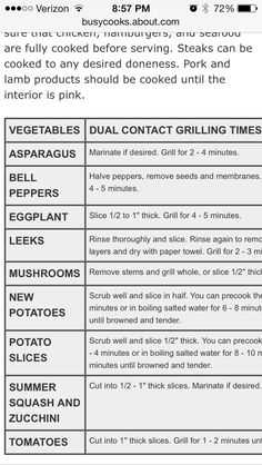 George Foreman Grill Times And Temperature Chart Recipes