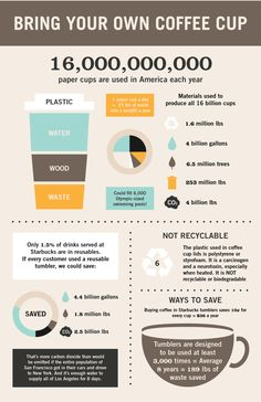 Explores the impact of paper coffee cups on our environment. It also compares savings when one uses a reusable vs. paper cup.