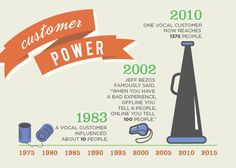 Customer Power [Infographic], Customer Service, One vocal customer now reaches 1375 people!