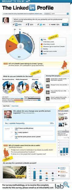 Patrones de uso de LinkedIn