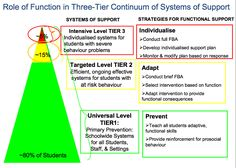 This three tier system supports in schools. The first tier - prevent behaviours occurring Tier 2 - adapt the intervention to create the function or desired behaviour Tier 3 - individualise the intervention Behavior Management Strategies, Positive Behavior, Professional Development, Schools, No Response, Encouragement, Banner, Positivity, Community