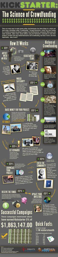 Afbeelding van http://cdn.alleywatch.com/wp-content/uploads/2013/09/kickstarter-the-science-of-crowdfunding_50290aa03d26e.jpg.