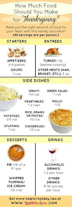 "Make the Perfect Amount of Food This Thanksgiving with This Portion ""Calculator"" 