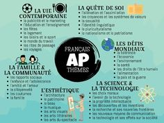 Résultats de recherche d'images pour « ap French themes » Ap French, French Classroom, Thematic Units, Teaching French, Grammar, Teaching Resources, Classroom Ideas, Images, The Unit