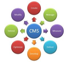 Get to know about what issues you may face in your content management system and how you can resolve them in an easy way, take consultation from our professional experts at Shamrock Solutions and be able to get the maximum benifits out of your system. For more information, you can log on to Shamrocksolutionsllc.co.uk.