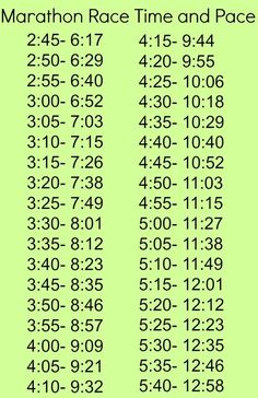 BAA qualifying time for my last year in my age group is 3:30 but recommended is 3:15 to better my chances. I've got some work ahead of me before September
