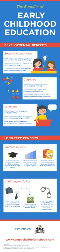 Did you know that students with early childhood education are less likely than their peers to repeat a grade? Discover other reasons to enroll your child in an education program starting a young age on this infographic from a private school in Campbell. Early Childhood Education Programs, Early Education, Health Education, Kids Education, Student Success, Teaching Strategies, Teaching Ideas, Parent Resources, Early Learning