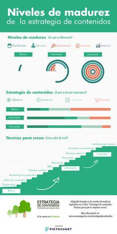 Diferencias entre los diferentes niveles de madurez de la estrategia de contenidos. No Doy Mas, Chart, Map, Maturity, Grow Taller, Location Map, Maps