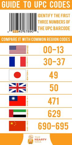 You can tell from which country the product comes, simply by reading its barcode. The first three digits from the Universal Product Code, known as UPC, are the numbers that show the products manufacturers and country of origin. Health Articles, Health Tips, Health Care, Health And Nutrition, Health And Wellness, Nutrition Tips, Universal Product Code, Food Facts, Things To Know