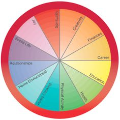 The Circle of Life Exercise | Institute for Integrative Nutrition