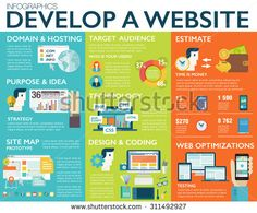 Website development steps are displayed in this image.  #websitedevelopmentfactors #websitedevelopmentelements #techzo