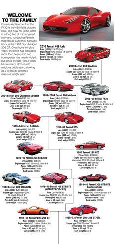 Evolution of the Ferrari