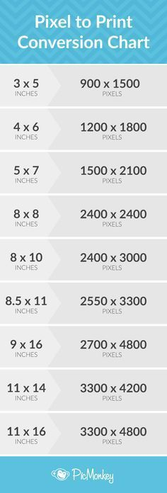 Trying to convert your digital image pixels into cold, hard, printable inches? Look no further. Here are the conversions we recommend for the following common photo sizes.