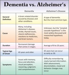 Differences Between Dementia & Alzheimer's - Alternatives for ... More