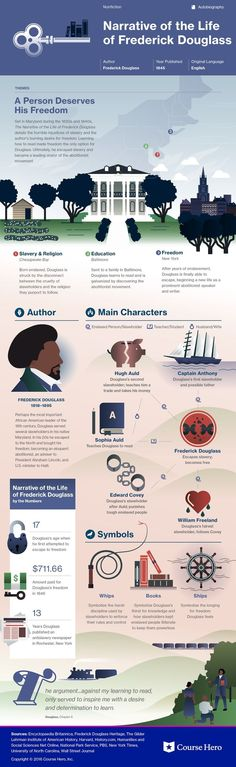 This @CourseHero infographic on Narrative of the Life of Frederick Douglass is both visually stunning and informative!