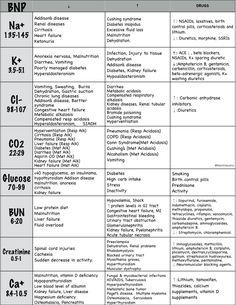 BNP Lab Values Explained, Drug causes, Normal values, Rationales, Levels, NCLEX…