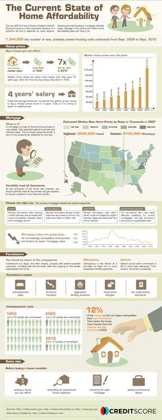 Check out this interesting real estate infographic. #real estate #Boise