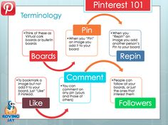Pinterest 101 Terminology Jay Artale Pinterest for Authors IndieReCon