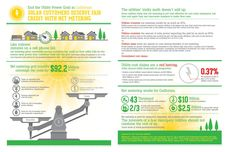 Two great net-metering infographics from Vote Solar!