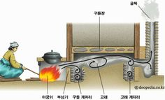 this feature is typical korean specialty. Home Rocket, Rocket Mass Heater, Underfloor Heating Systems, Passive Design, Rocket Stoves, Earthship, Heating And Cooling, Traditional House, Diy Design