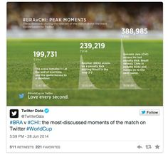 Copa do Mundo: Brasil x Chile se torna o evento esportivo mais tuitado da história - http://showmetech.band.uol.com.br/copa-do-mundo-brasil-x-chile-se-torna-o-evento-esportivo-mais-tuitado-da-historia/