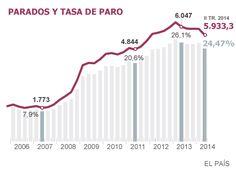 Datos de paro en España 2007 7,9% al 2014 24,47%. Fuente: ElPaís #ParoEspaña