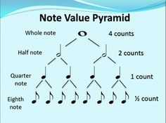the value of musical notes: whole note - 4 counts half note - 2 counts quarter note - 1 count eighth note - 1/2 count